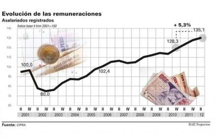 evolucion remuneraciones