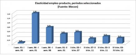 GRAF elasticidad empleo producto mejorado
