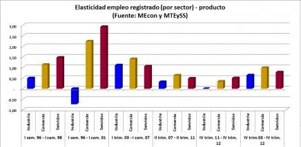 GRAF elasticidad empleo registrado por rama producto mejorado