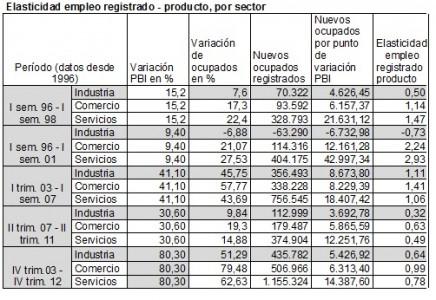 cuadro 1 elasticidad por sector