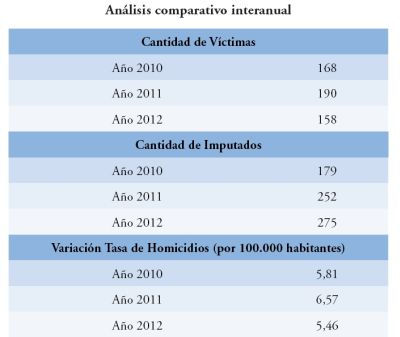 analisiscomparativo2010-2011-2012_2