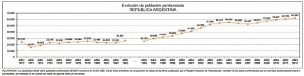 evolucion poblacion penitenciaria1972-2012