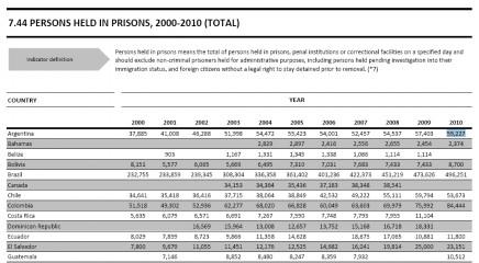 poblacioncarcelaria2000-2010