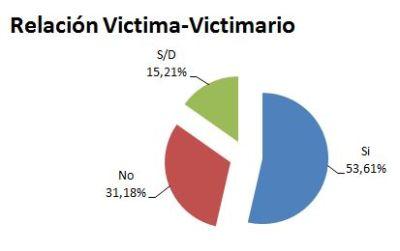 relacion victima-victimario_2