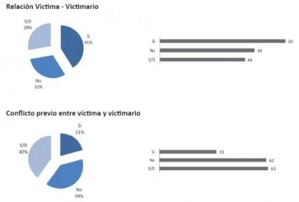 relacionvictimavictimario_2