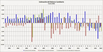lo que ellos quieren - balance cambiario