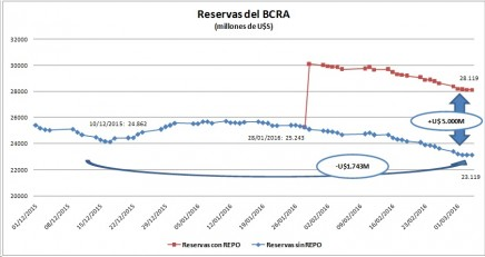 reservas bcra repo