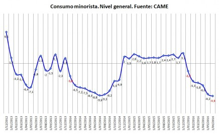 consumo came junio 2016