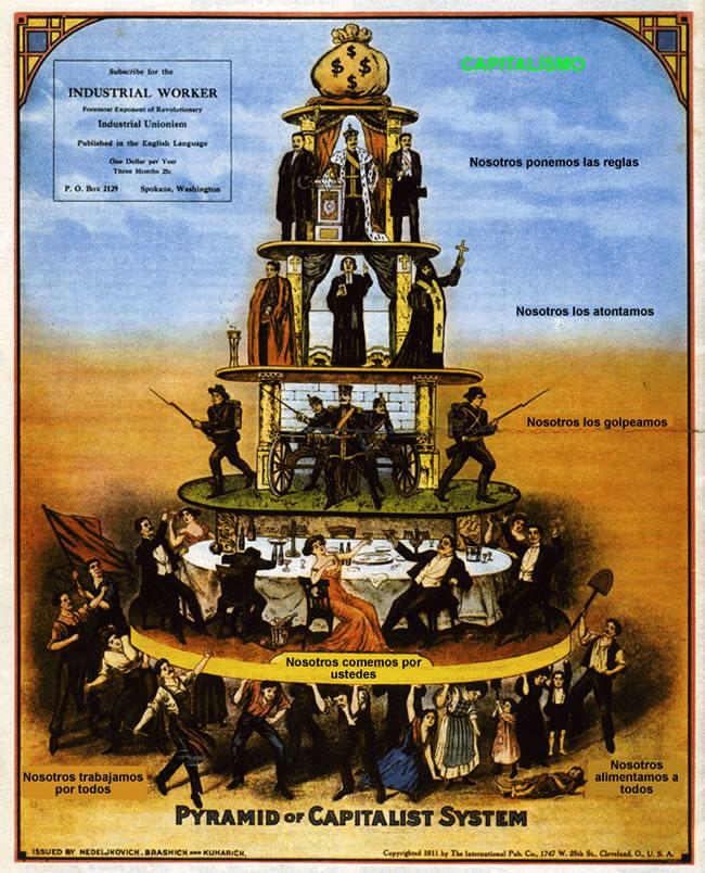 Resultado de imagen de piramide sistema capitalista